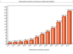 grafico ecommerce